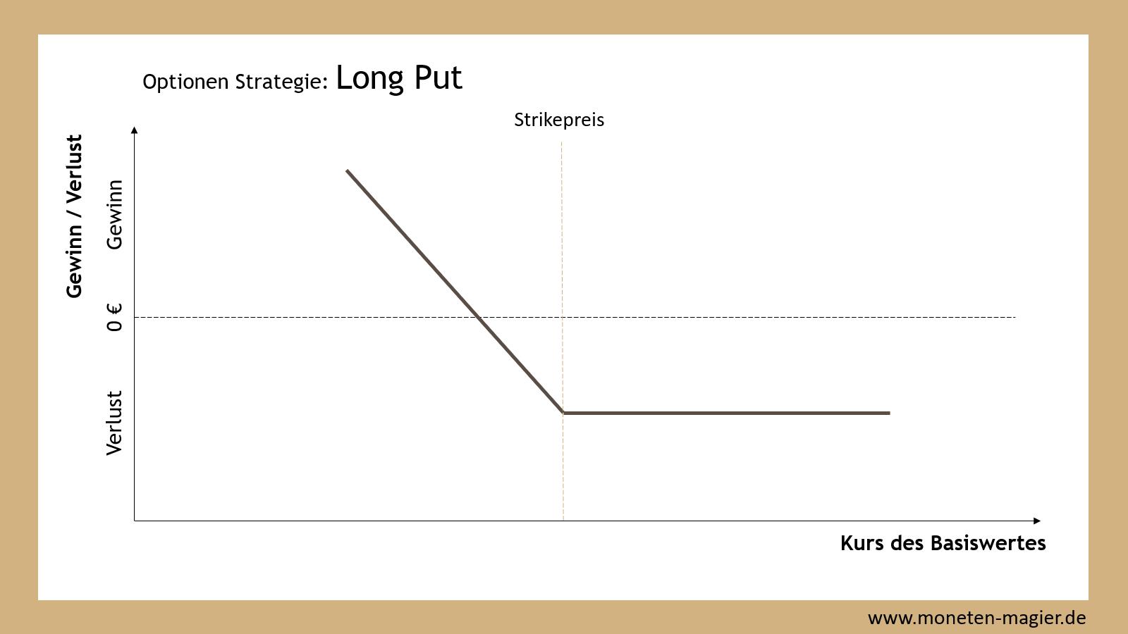long put optionen strategie moneten magier
