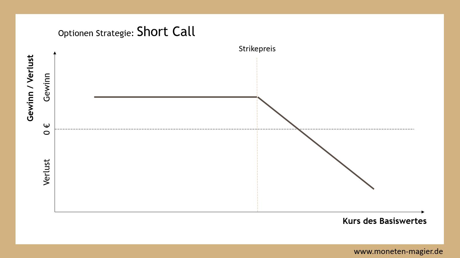 optionen verkaufen moneten magier short call