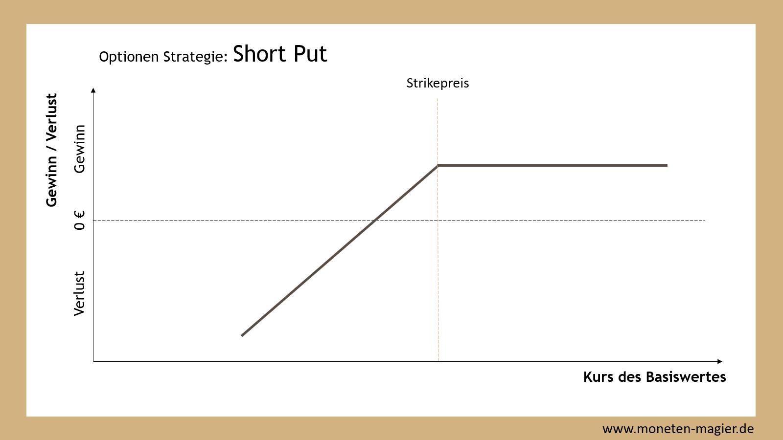 optionen verkaufen moneten magier short put