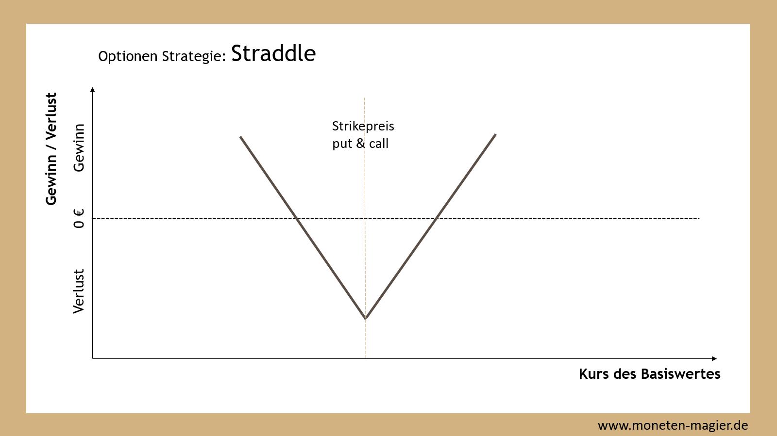 straddle optionen strategie moneten magier