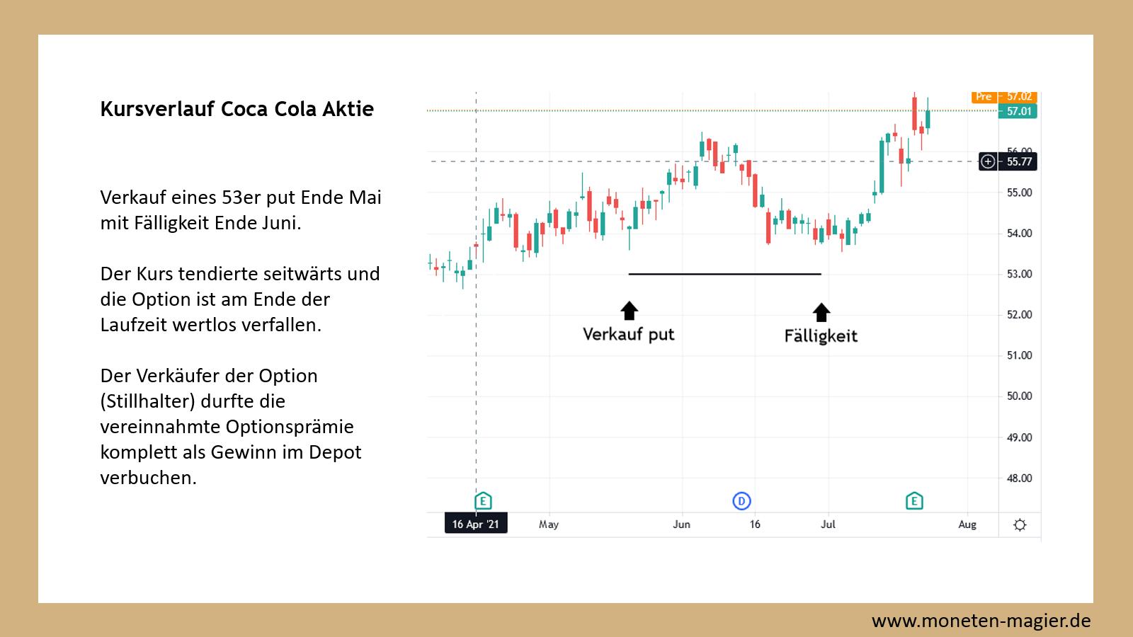 cash secured put beispiel coca cola aktie moneten magier