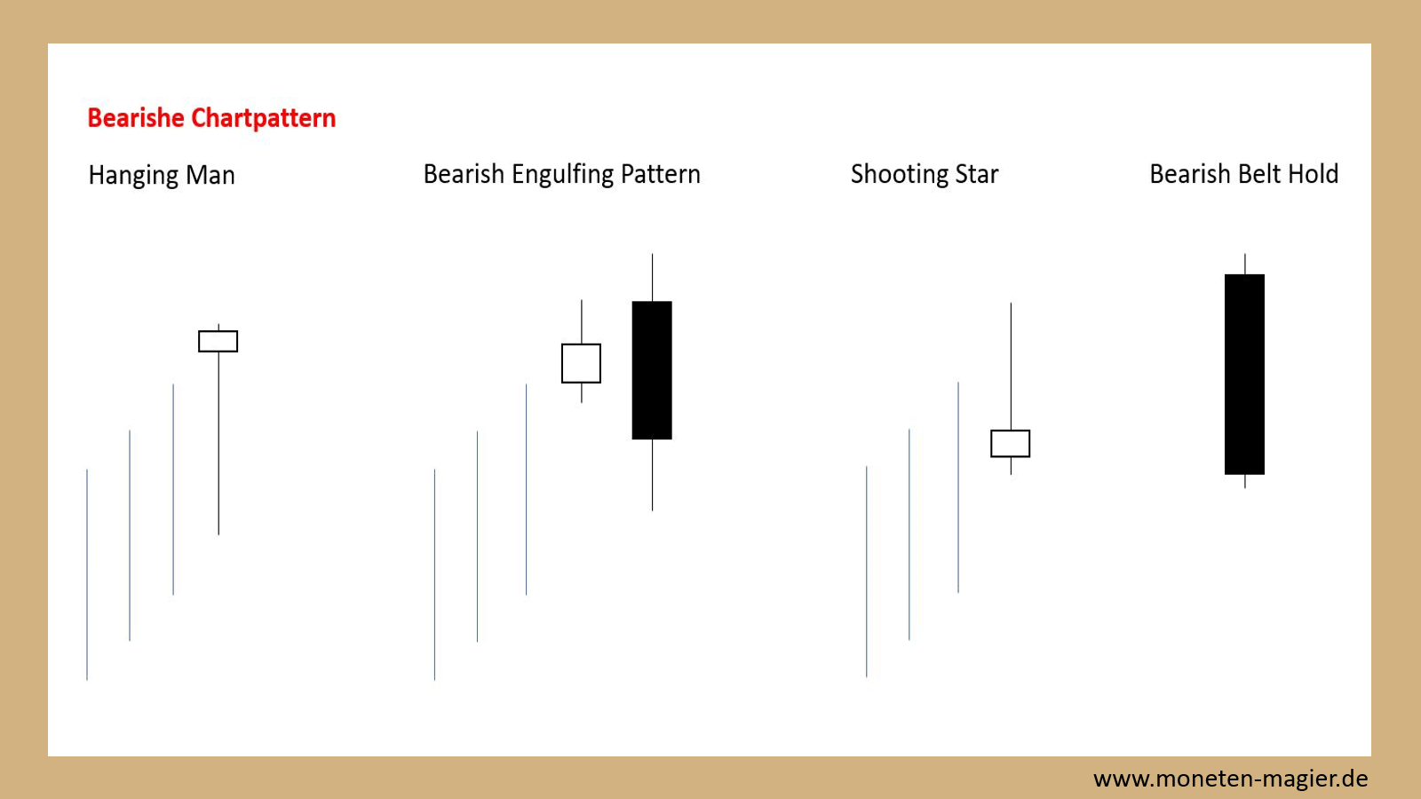 candlesticks chart pattern moneten magier bearishe chartpattern
