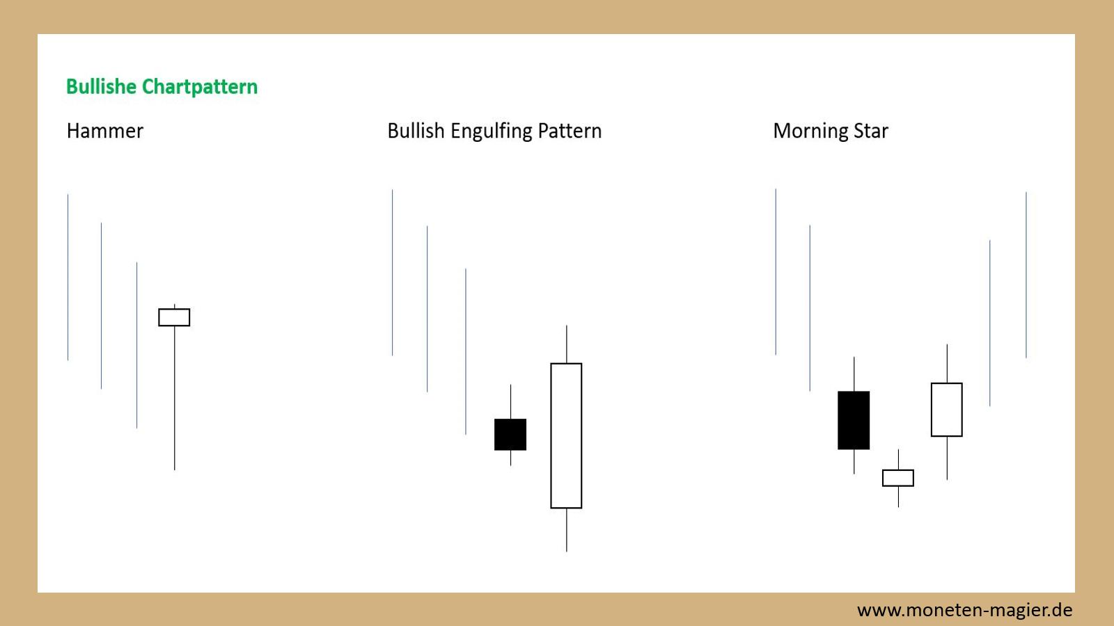 candlesticks chart pattern moneten magier bullishe chartpattern