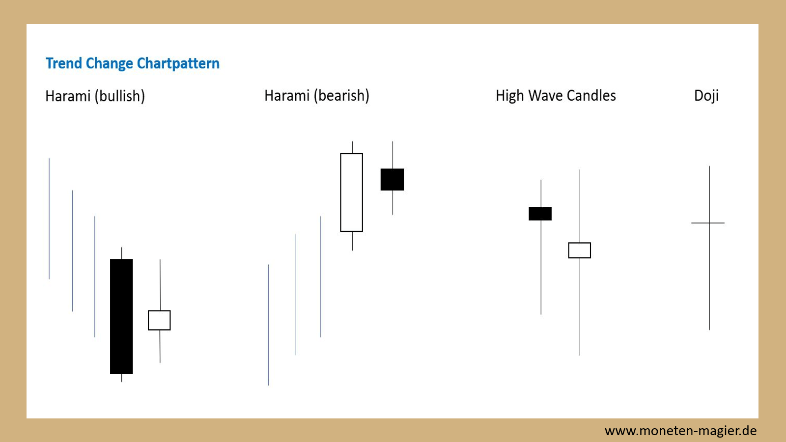 candlesticks chart pattern moneten magier trendchange chartpattern