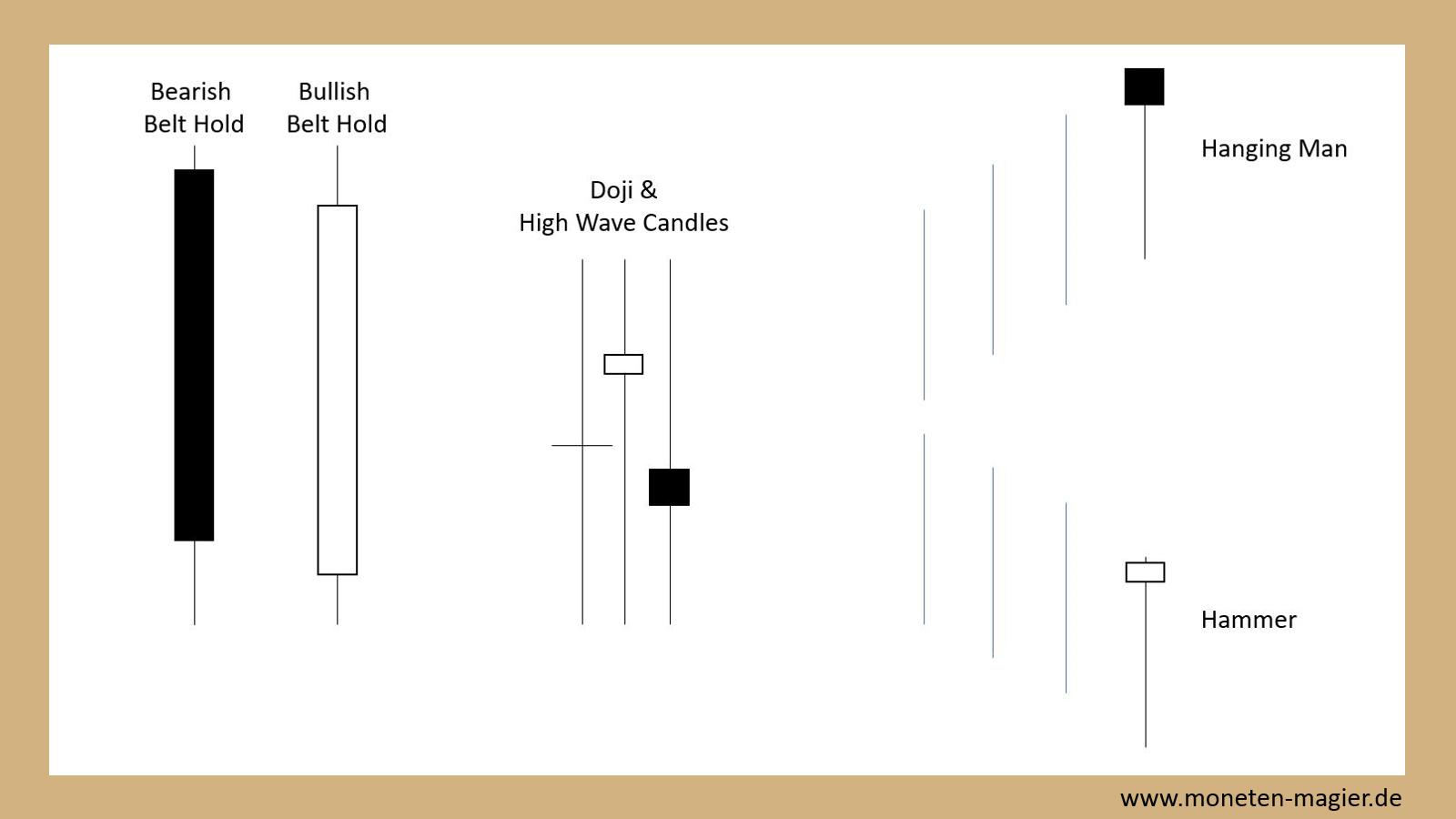candlesticks chart pattern moneten magier wichtige kerzen