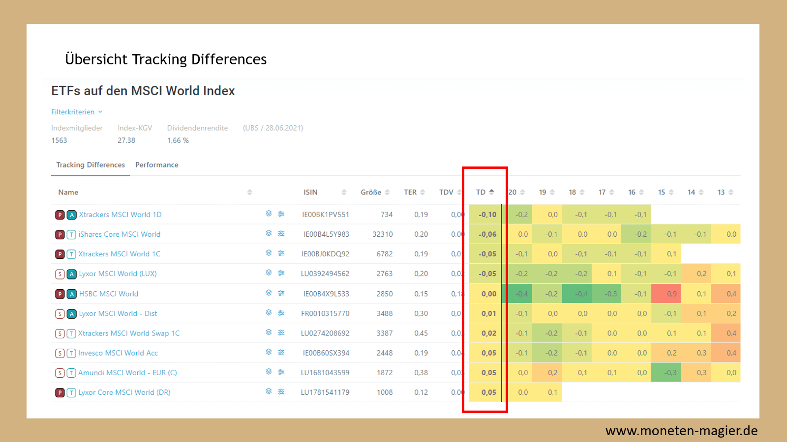 etf grundlagen tracking differences moneten magier