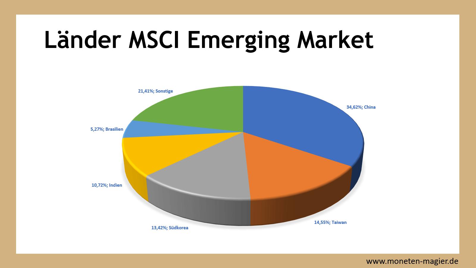 etf msci world moneten magier emerging marktets