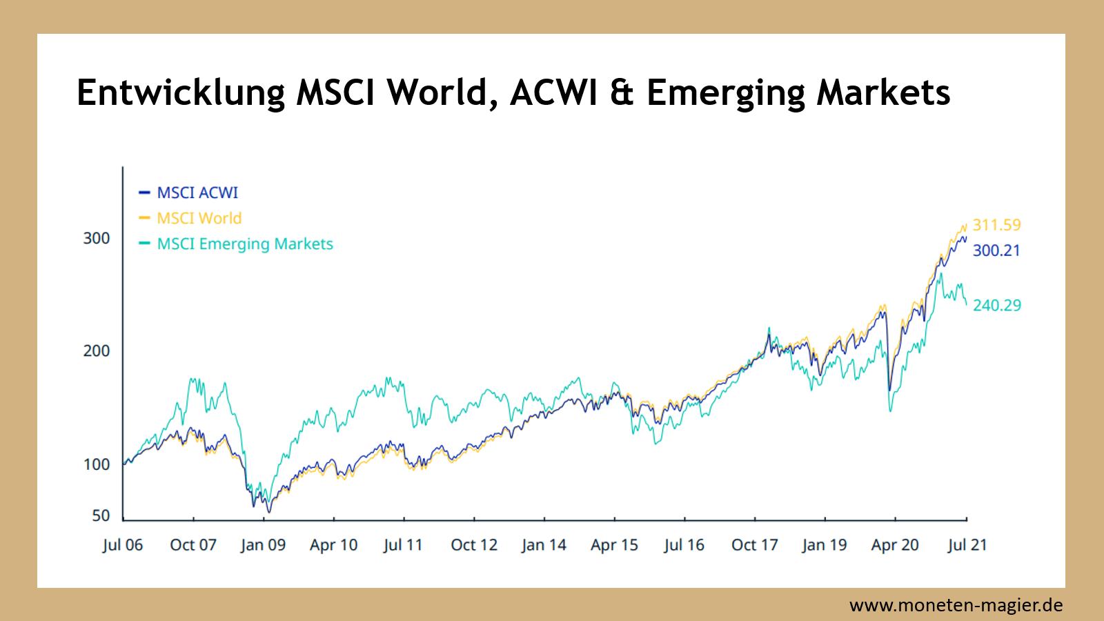 etf msci world moneten magier msci world acwi emerging markets