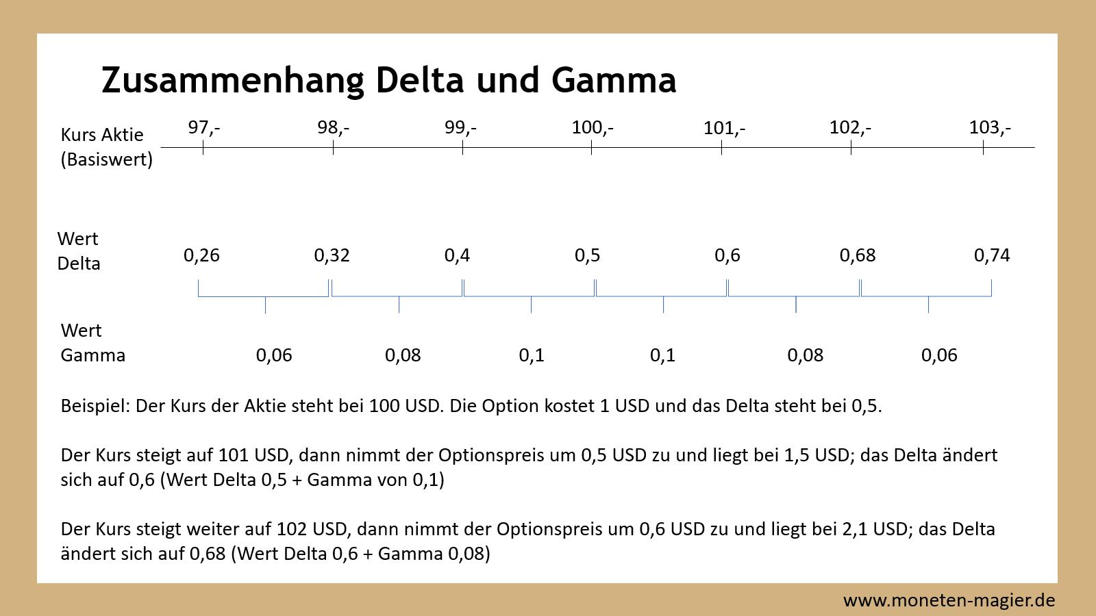 optionen griechen moneten magier zusammenhang delta und gamma