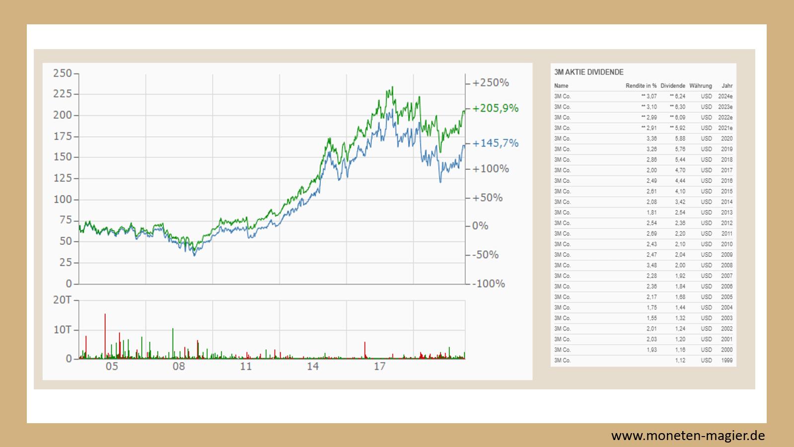 top 10 dividenden aktien moneten magier 3m
