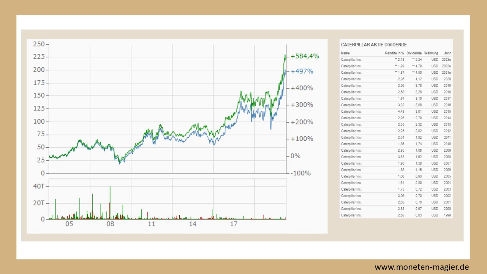 top 10 dividenden aktien moneten magier caterpillar