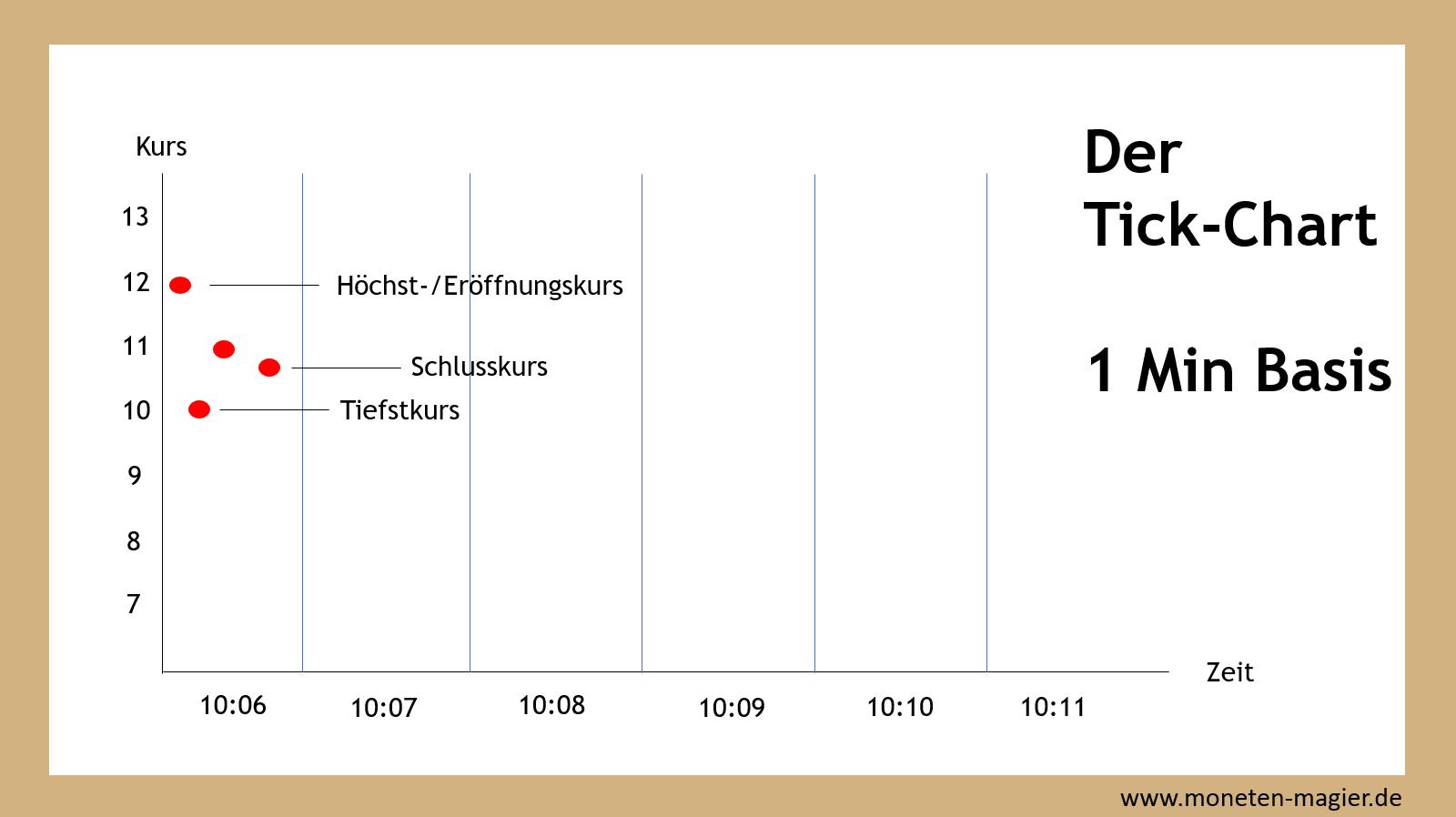 charttechnik fuer einsteiger moneten magier tick chart kurse zeiteinheit