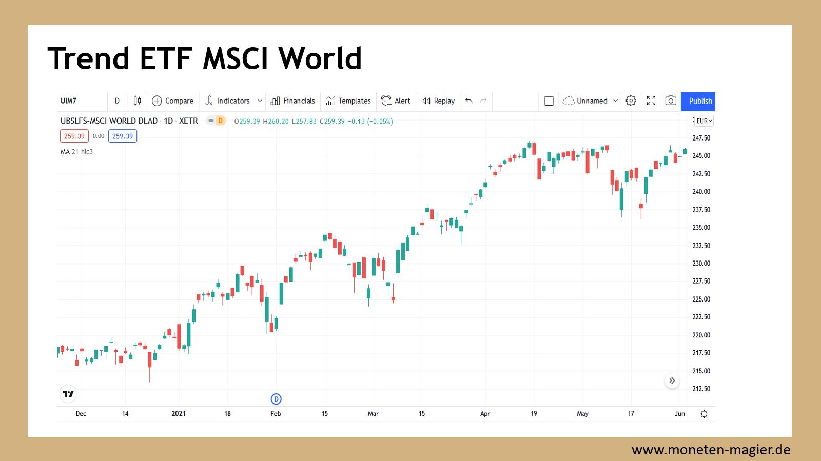 charttechnik fuer einsteiger moneten magier trend etf msci world