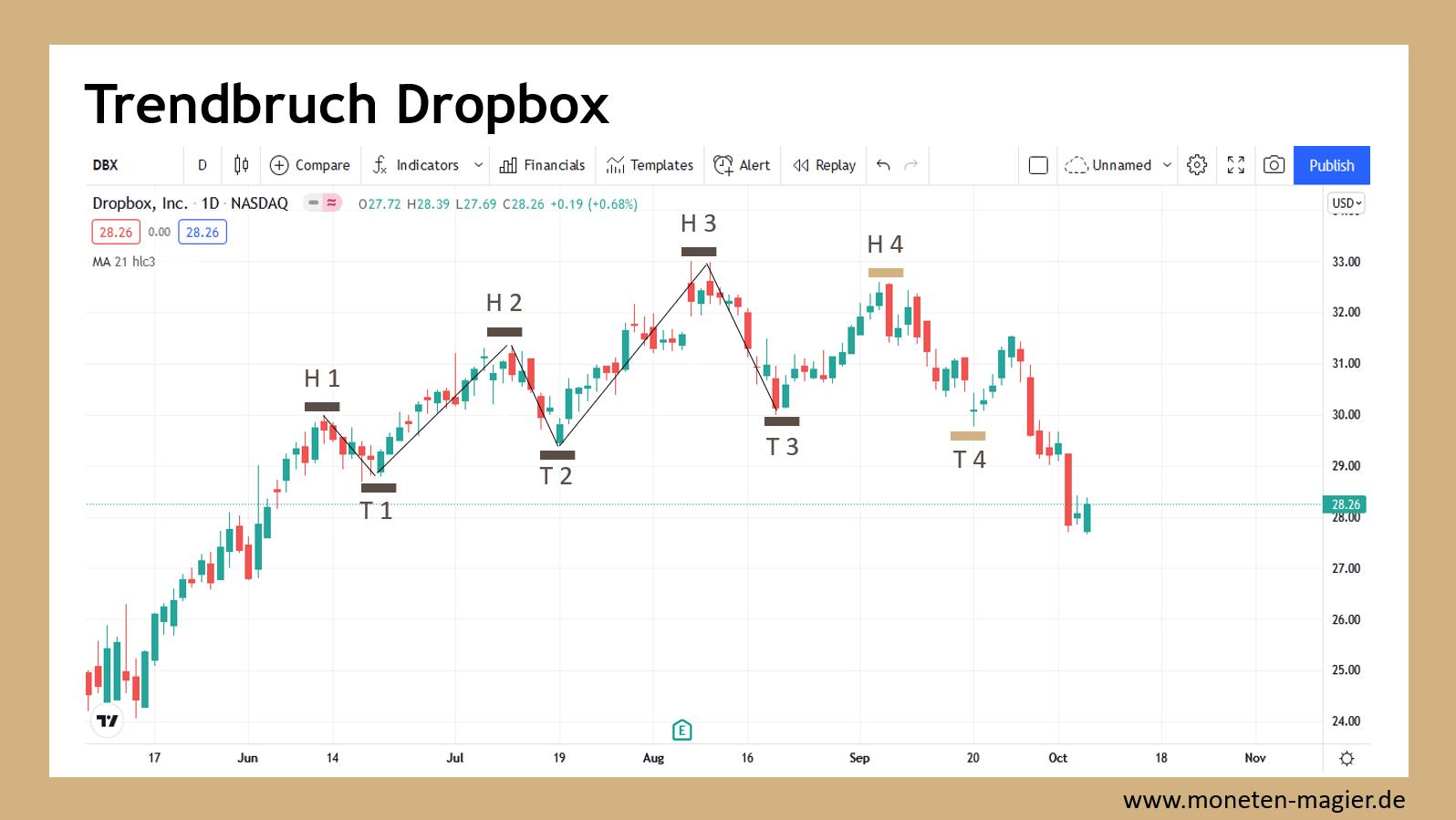 charttechnik fuer einsteiger moneten magier trendbruch dropbox