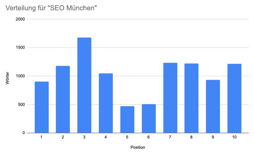 Grafik Wörter SEO München